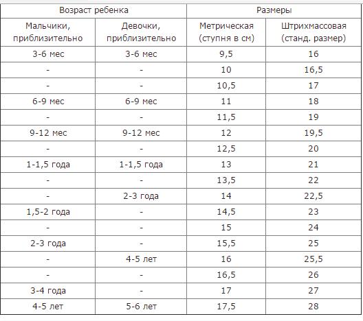 7f9f2a022 как определить размер ноги ребенка