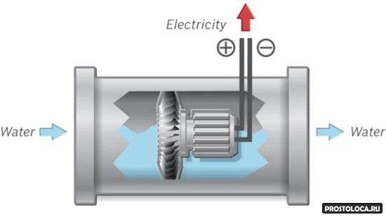 гидроэлектронная газовая колонка