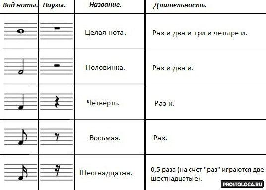 как считать ноты